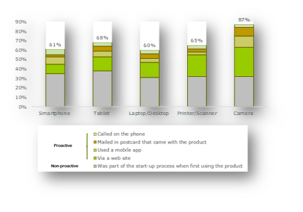 Chart showing product registration rates by device type