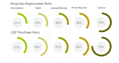 Chart showing ESC purchase rates across product categories