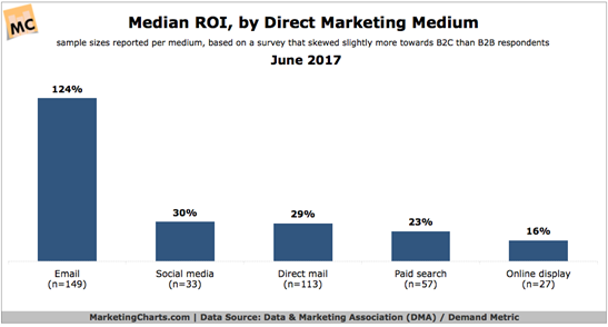 Pareto chart showing return on investment by marketing channel