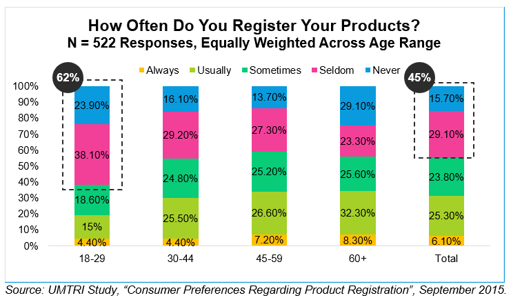 Chart showing reg rates