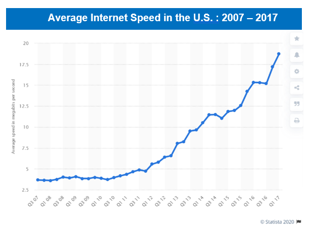 Chart showing Internet broadband growth