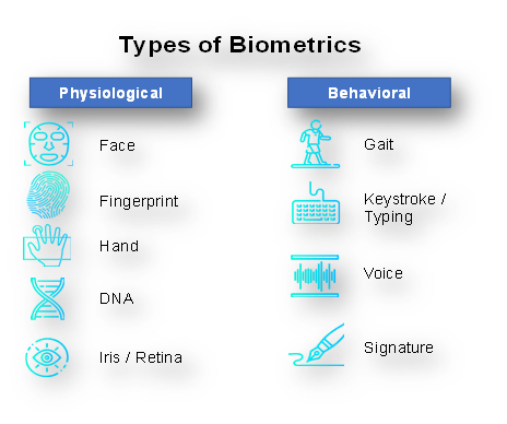 Biomatric types