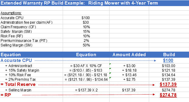 RP Calculation Table