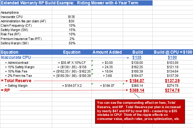 Impact of CPU Forecasting on Total Reserves and RP